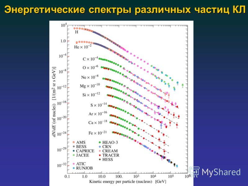Энергетические спектры различных частиц КЛ
