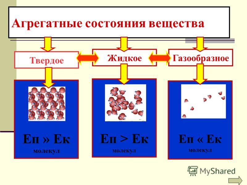 Агрегатные состояния вещества Твердое Еп » Ек молекул Еп > Ек молекул Еп « Ек молекул ЖидкоеГазообразное