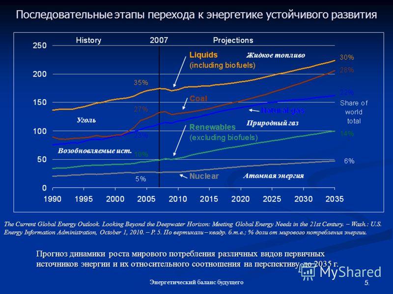 5. Энергетический баланс будущего Последовательные этапы перехода к энергетике устойчивого развития Прогноз динамики роста мирового потребления различных видов первичных источников энергии и их относительного соотношения на перспективу до 2035 г. The