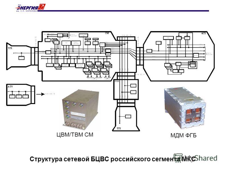 Структура сетевой БЦВС российского сегмента МКС ЦВМ/ТВМ СМ МДМ ФГБ