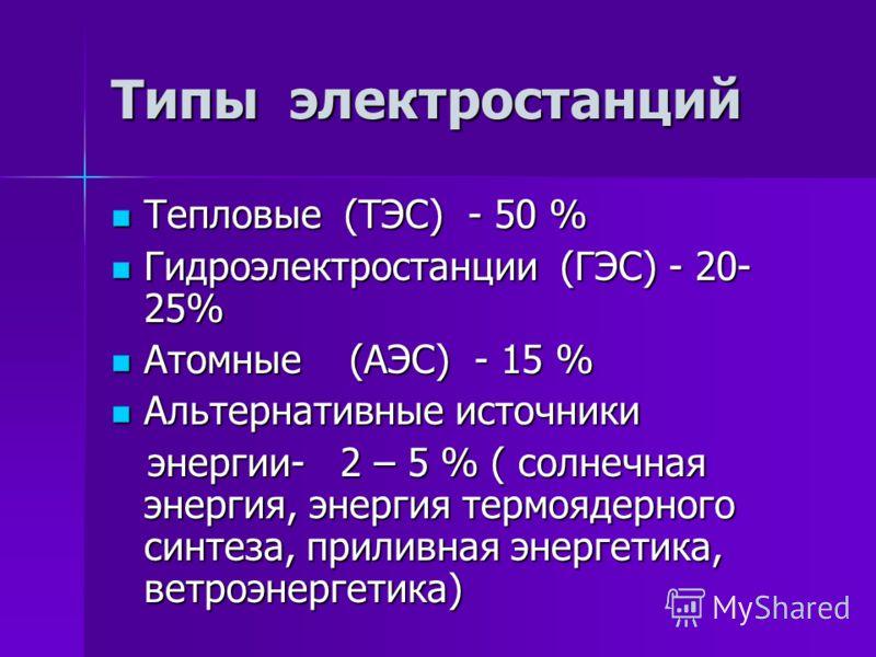 Типы электростанций Тепловые (ТЭС) - 50 % Тепловые (ТЭС) - 50 % Гидроэлектростанции (ГЭС) - 20- 25% Гидроэлектростанции (ГЭС) - 20- 25% Атомные (АЭС) - 15 % Атомные (АЭС) - 15 % Альтернативные источники Альтернативные источники энергии- 2 – 5 % ( сол