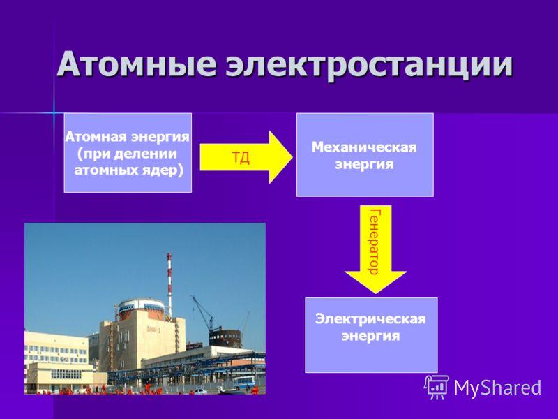 Атомные электростанции Атомные электростанции Атомная энергия (при делении атомных ядер) Механическая энергия Электрическая энергия ТД Генератор