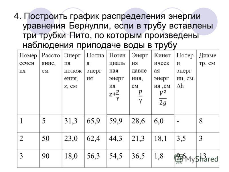 4. Построить график распределения энергии уравнения Бернулли, если в трубу вставлены три трубки Пито, по которым произведены наблюдения приподаче воды в трубу Номер сечен ия Рассто яние, см Энерг ия полож ения, z, см Полна я энерг ия Потер и энерг ии