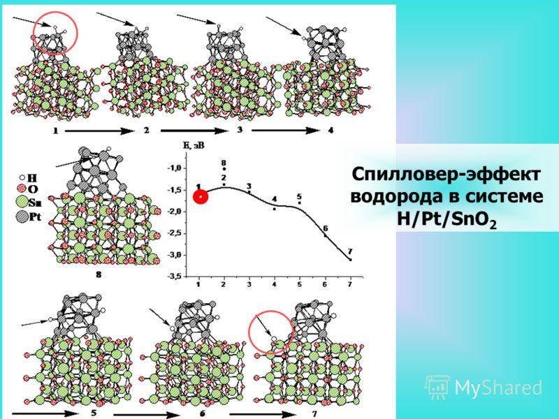 Cпилловер-эффект водорода в системе H/Pt/SnO 2