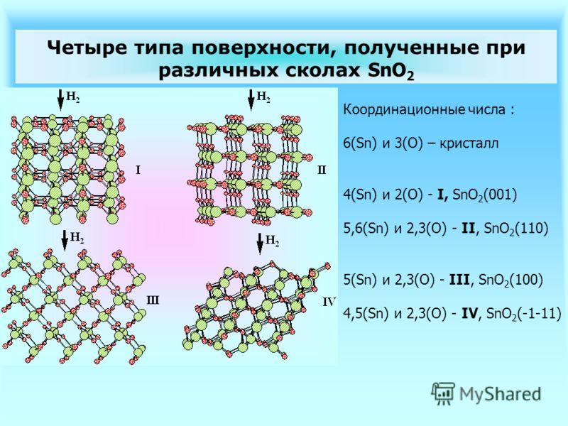 Четыре типа поверхности, полученные при различных сколах SnO 2 Координационные числа : 6(Sn) и 3(O) – кристалл 4(Sn) и 2(O) - I, SnO 2 (001) 5,6(Sn) и 2,3(O) - II, SnO 2 (110) 5(Sn) и 2,3(O) - III, SnO 2 (100) 4,5(Sn) и 2,3(O) - IV, SnO 2 (-1-11)