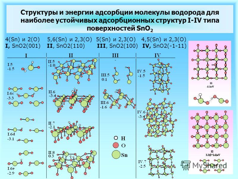Структуры и энергии адсорбции молекулы водорода для наиболее устойчивых адсорбционных структур I-IV типа поверхностей SnO 2 - 4(Sn) и 2(O) 5,6(Sn) и 2,3(O) 5(Sn) и 2,3(O) 4,5(Sn) и 2,3(O) I, SnO2(001) II, SnO2(110) III, SnO2(100) IV, SnO2(-1-11)