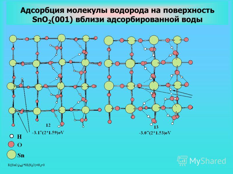 Адсорбция молекулы водорода на поверхность SnO 2 (001) вблизи адсорбированной воды