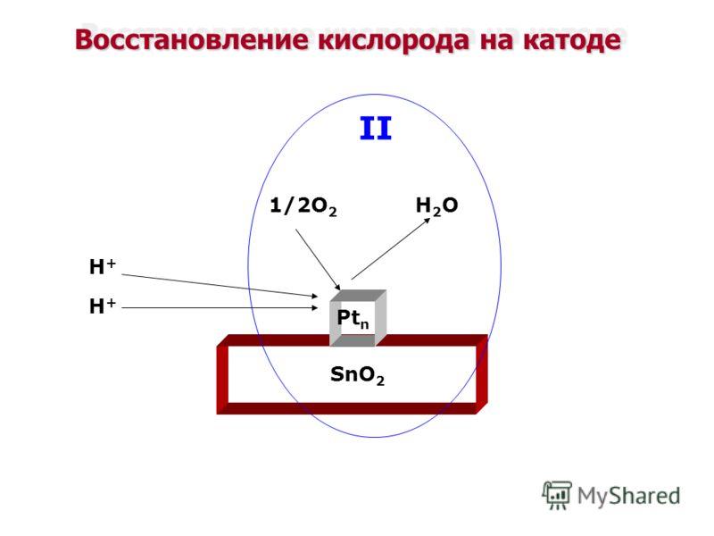 Восстановление кислорода на катоде Pt n SnO 2 1/2O 2 H2OH2O H+H+ H+H+ II