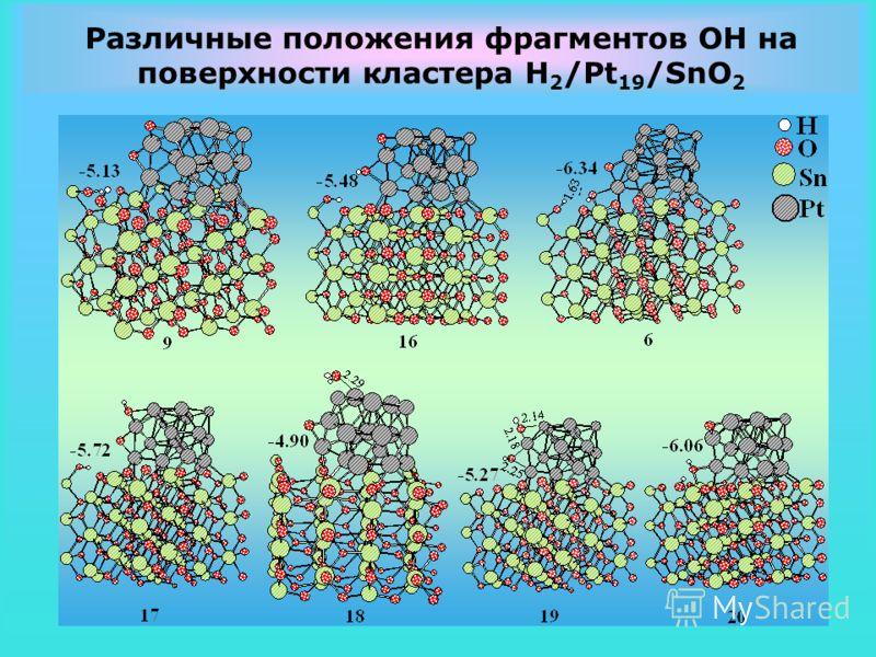Различные положения фрагментов OH на поверхности кластера H 2 /Pt 19 /SnO 2