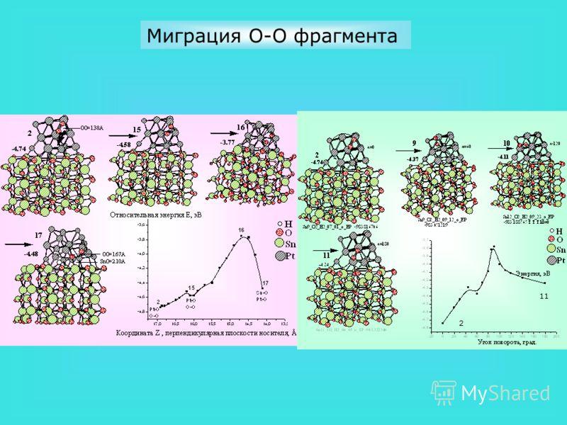Миграция O-O фрагмента 2 11