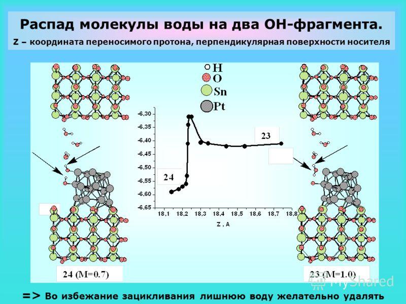 Распад молекулы воды на два OH-фрагмента. Z – координата переносимого протона, перпендикулярная поверхности носителя => Во избежание зацикливания лишнюю воду желательно удалять