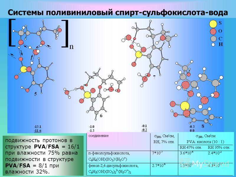 Cистемы поливиниловый спирт-сульфокислота-вода подвижность протонов в структуре PVA/FSA = 16/1 при влажности 75% равна подвижности в структуре PVA/FSA = 8/1 при влажности 32%.
