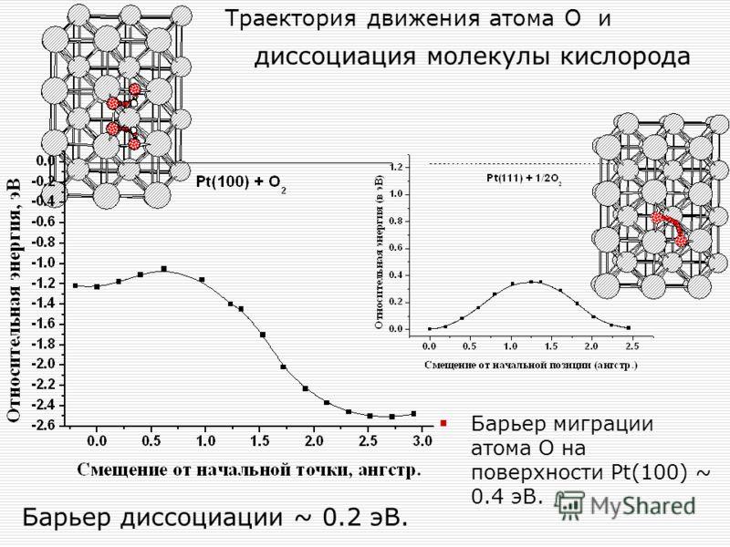 Траектория движения атома О и диссоциация молекулы кислорода Барьер миграции атома О на поверхности Pt(100) ~ 0.4 эВ. Барьер диссоциации ~ 0.2 эВ.