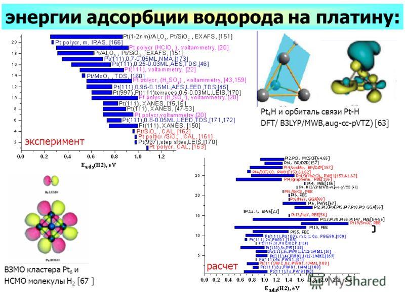 эксперимент энергии адсорбции водорода на платину: расчет ВЗМО кластера Pt 6 и НСМО молекулы H 2 [67 ] Pt 4 H и орбиталь связи Pt-H DFT/ B3LYP/MWB,aug-cc-pVTZ) [63]
