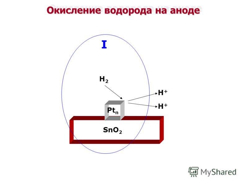 Окисление водорода на аноде Pt n SnO 2 H2H2 H+H+ H+H+ I