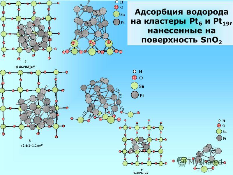 Адсорбция водорода на кластеры Pt 6 и Pt 19, нанесенные на поверхность SnO 2
