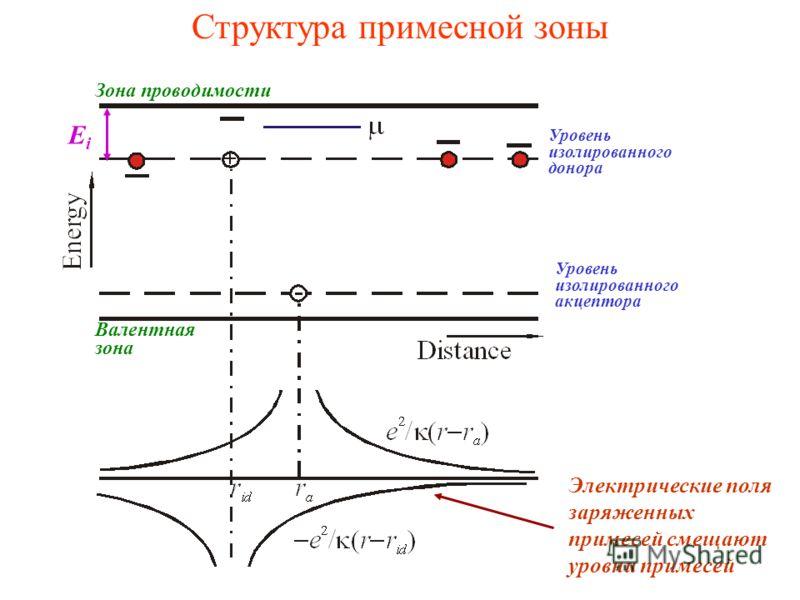 Структура примесной зоны Зона проводимости Валентная зона Уровень изолированного донора Уровень изолированного акцептора Электрические поля заряженных примесей смещают уровни примесей EiEi
