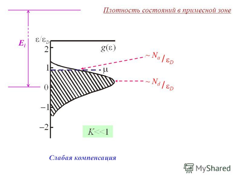EiEi Плотность состояний в примесной зоне Слабая компенсация / D ~ N a / D ~ N d