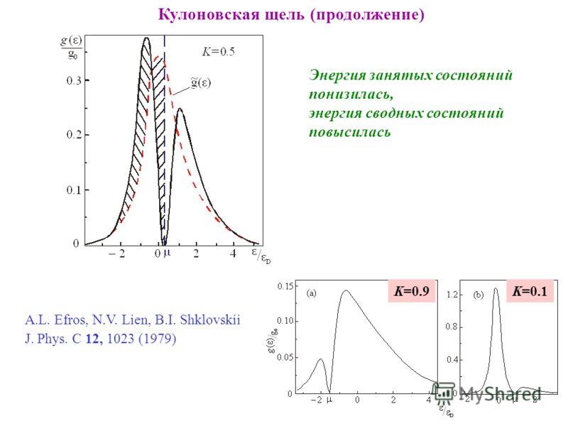 Кулоновская щель (продолжение) Энергия занятых состояний понизилась, энергия сводных состояний повысилась A.L. Efros, N.V. Lien, B.I. Shklovskii J. Phys. C 12, 1023 (1979) K=0.9K=0.1