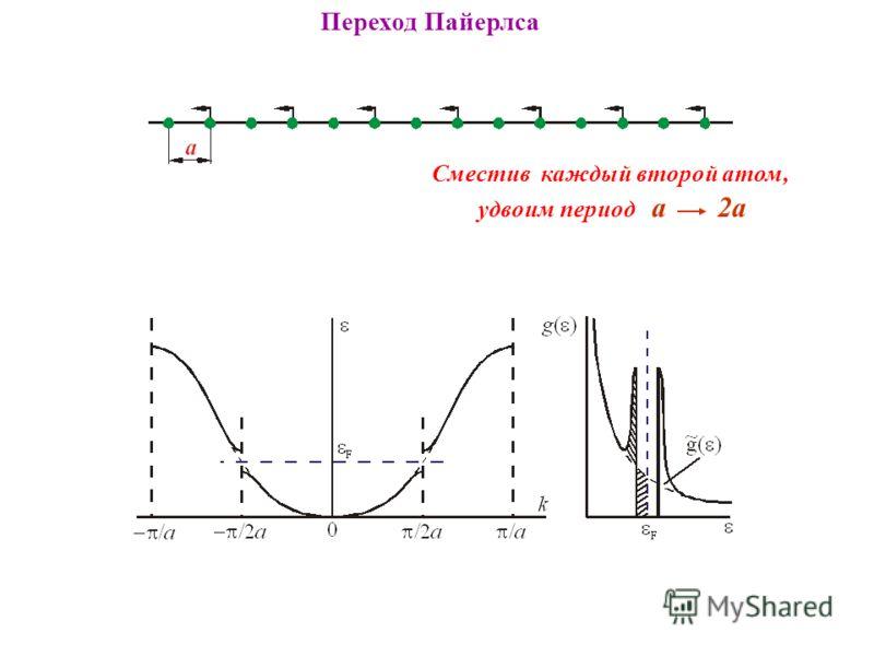 Переход Пайерлса Сместив каждый второй атом, удвоим период a 2a