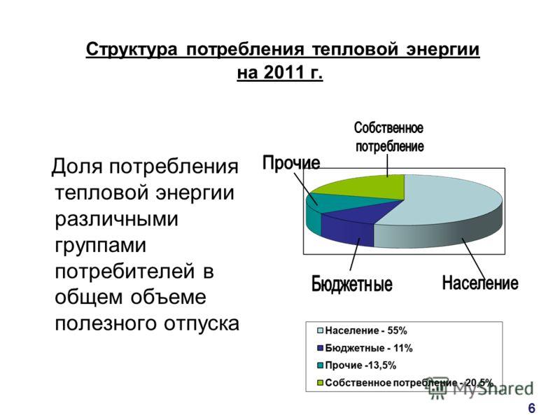 Структура потребления тепловой энергии на 2011 г. Доля потребления тепловой энергии различными группами потребителей в общем объеме полезного отпуска 6