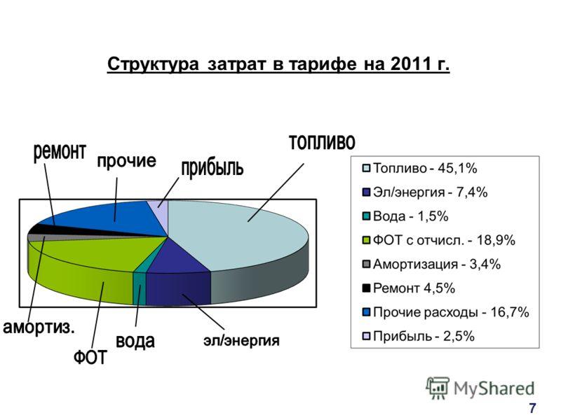 Структура затрат в тарифе на 2011 г. 7