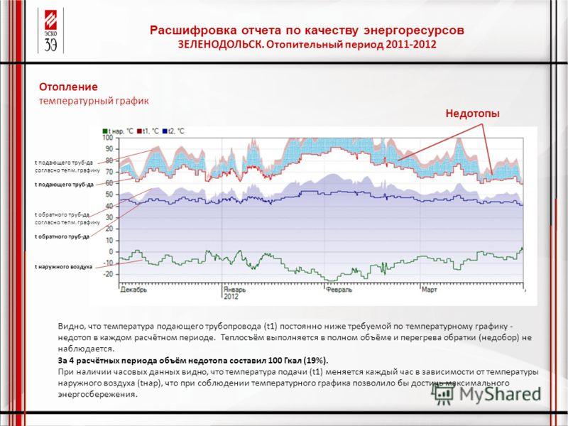 Расшифровка отчета по качеству энергоресурсов ЗЕЛЕНОДОЛЬСК. Отопительный период 2011-2012 Видно, что температура подающего трубопровода (t1) постоянно ниже требуемой по температурному графику - недотоп в каждом расчётном периоде. Теплосъём выполняетс