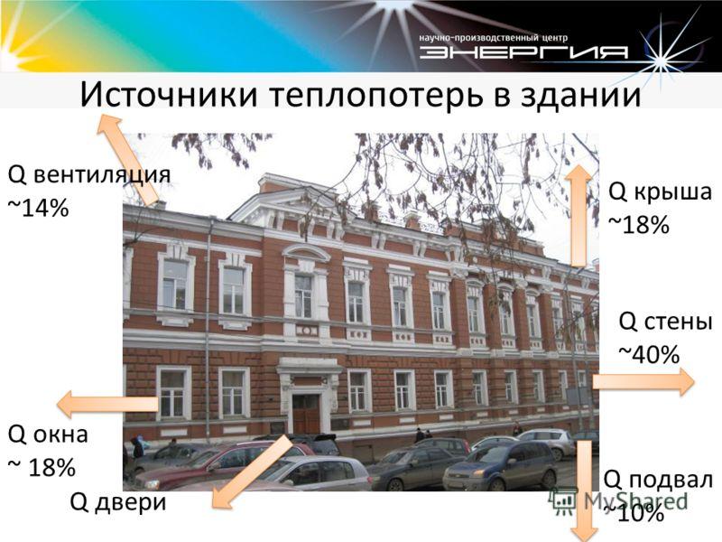 Источники теплопотерь в здании Q крыша ~18% Q стены ~40% Q подвал ~10% Q двери Q окна ~ 18% Q вентиляция ~14%