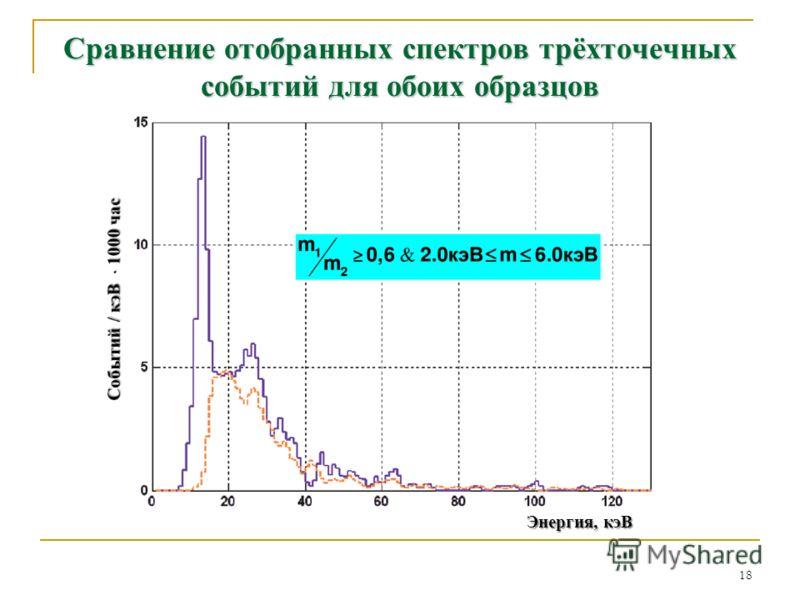 Сравнение отобранных спектров трёхточечных событий для обоих образцов 18 Энергия, кэВ