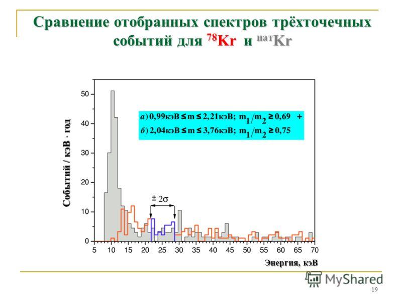Сравнение отобранных спектров трёхточечных событий для 78 Kr и нат Kr 19 Энергия, кэВ ±