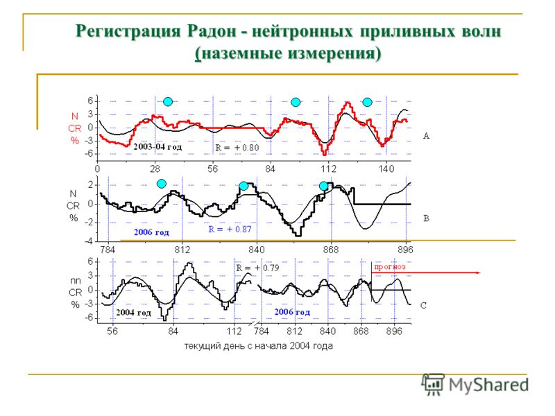 Регистрация Радон - нейтронных приливных волн (наземные измерения)