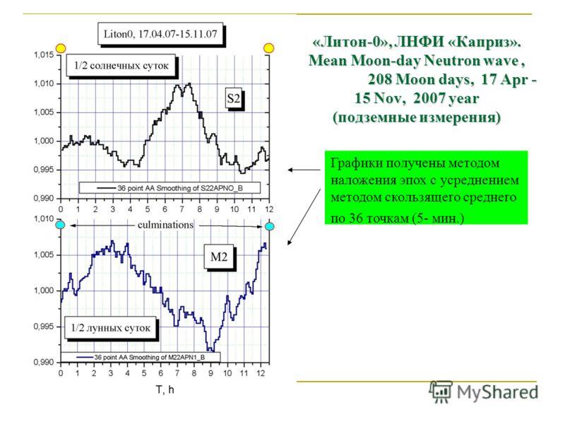 «Литон-0», ЛНФИ «Каприз». Mean Moon-day Neutron wave, 208 Moon days, 17 Apr - 15 Nov, 2007 year (подземные измерения) Графики получены методом наложения эпох с усреднением методом скользящего среднего по 36 точкам (5- мин.)