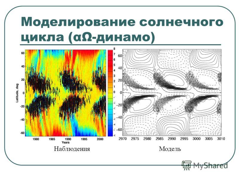 Наблюдения Модель Моделирование солнечного цикла (αΩ-динамо)