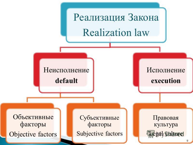 Реализация Закона Realization law Неисполнение default Объективные факторы Objective factors Субъективные факторы Subjective factors Исполнение execution Правовая культура Legal culture 9