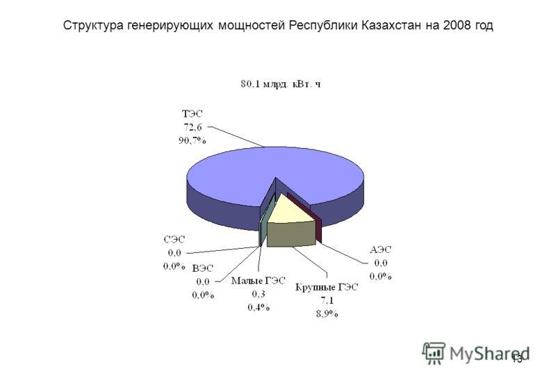 13 Структура генерирующих мощностей Республики Казахстан на 2008 год