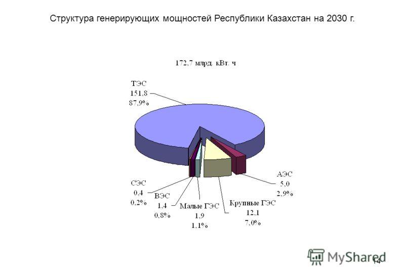 14 Структура генерирующих мощностей Республики Казахстан на 2030 г.