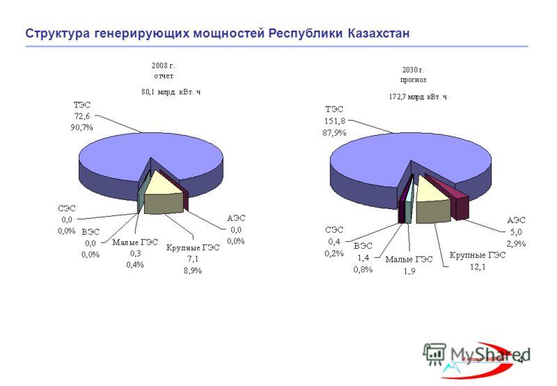 4 Структура генерирующих мощностей Республики Казахстан