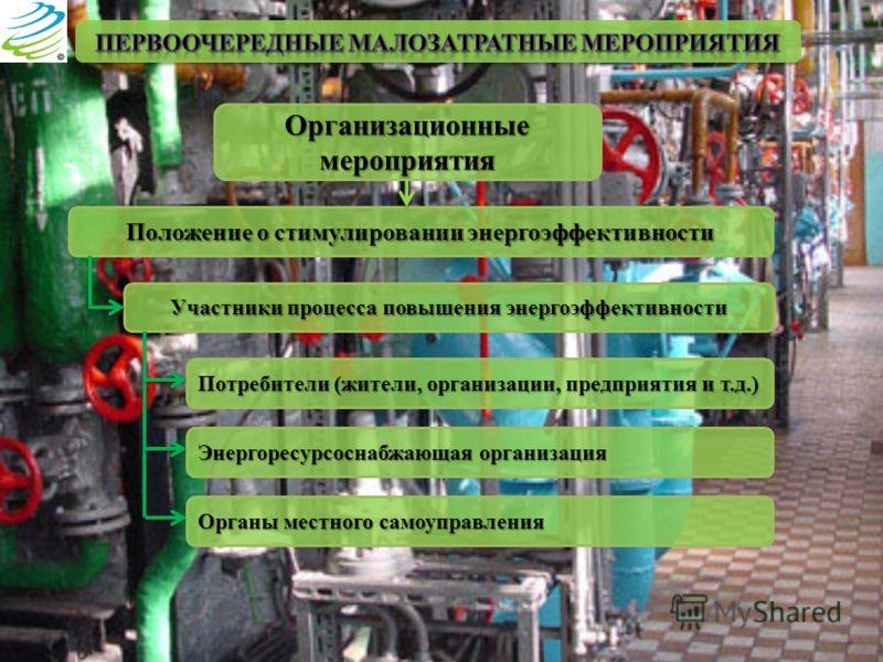 Организационные мероприятия Положение о стимулировании энергоэффективности Участники процесса повышения энергоэффективности Потребители (жители, организации, предприятия и т.д.) Энергоресурсоснабжающая организация Органы местного самоуправления