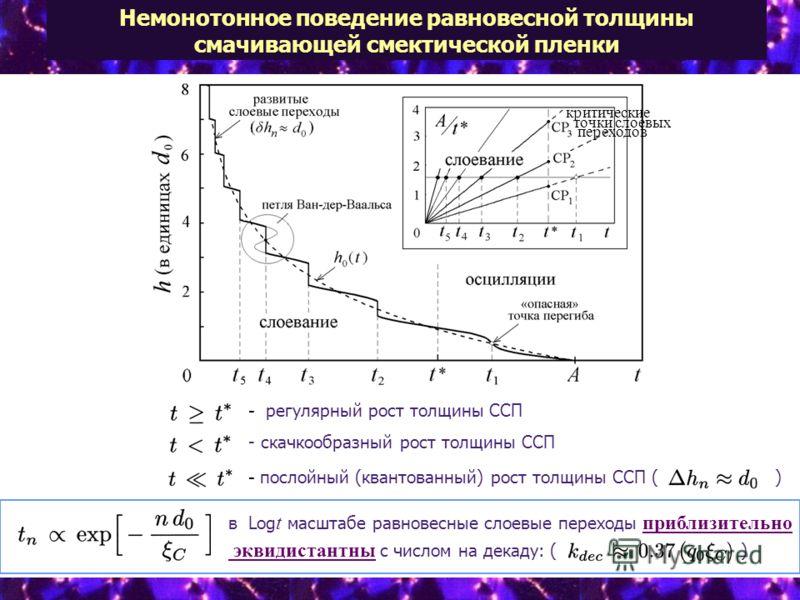 Немонотонное поведение равновесной толщины смачивающей смектической пленки в Log t масштабе равновесные слоевые переходы приблизительно эквидистантны с числом на декаду: ( ) - скачкообразный рост толщины ССП - регулярный рост толщины ССП - послойный