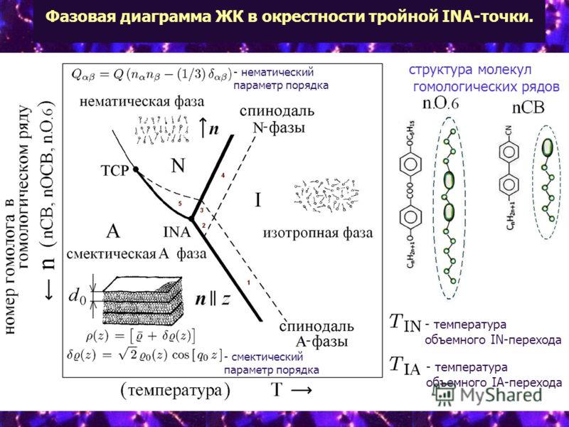 Фазовая диаграмма ЖК в окрестности тройной INA-точки. структура молекул гомологических рядов - смектический параметр порядка - нематический параметр порядка - температура объемного IN-перехода - температура объемного IA-перехода