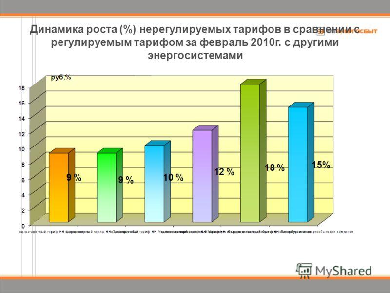 Динамика роста (%) нерегулируемых тарифов в сравнении с регулируемым тарифом за февраль 2010г. с другими энергосистемами