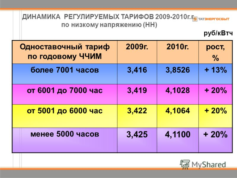 Одноставочный тариф по годовому ЧЧИМ 2009г.2010г.рост, % более 7001 часов3,4163,8526+ 13% от 6001 до 7000 час3,4194,1028+ 20% от 5001 до 6000 час3,4224,1064+ 20% менее 5000 часов 3,4254,1100+ 20% ДИНАМИКА РЕГУЛИРУЕМЫХ ТАРИФОВ 2009-2010г.г. по низкому