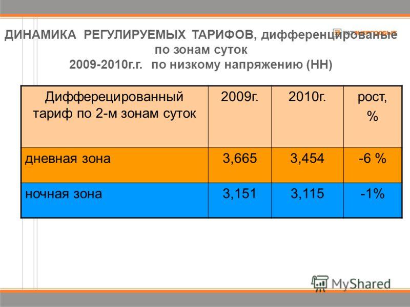 Дифферецированный тариф по 2-м зонам суток 2009г.2010г.рост, % дневная зона3,6653,454-6 % ночная зона3,1513,115-1% ДИНАМИКА РЕГУЛИРУЕМЫХ ТАРИФОВ, дифференцированые по зонам суток 2009-2010г.г. по низкому напряжению (НН)