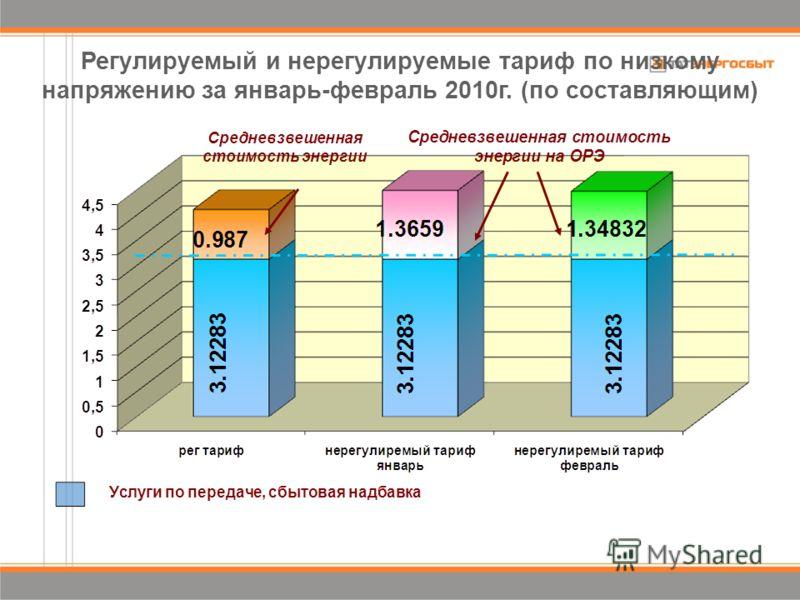 Регулируемый и нерегулируемые тариф по низкому напряжению за январь-февраль 2010г. (по составляющим)