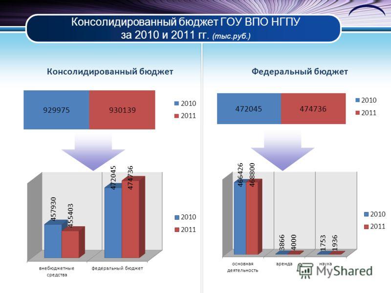 Консолидированный бюджет ГОУ ВПО НГПУ за 2010 и 2011 гг. (тыс.руб.)