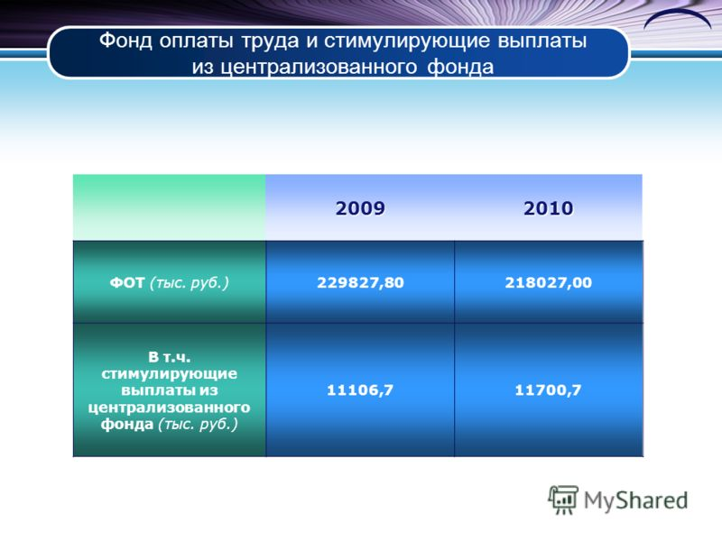 Фонд оплаты труда и стимулирующие выплаты из централизованного фонда 20092010 ФОТ (тыс. руб.)229827,80218027,00 В т.ч. стимулирующие выплаты из централизованного фонда (тыс. руб.) 11106,711700,7