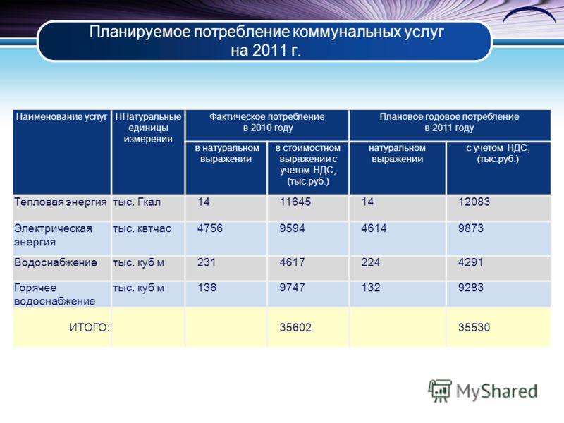 Планируемое потребление коммунальных услуг на 2011 г. Наименование услугННатуральные единицы измерения Фактическое потребление в 2010 году Плановое годовое потребление в 2011 году в натуральном выражении в стоимостном выражении с учетом НДС, (тыс.руб