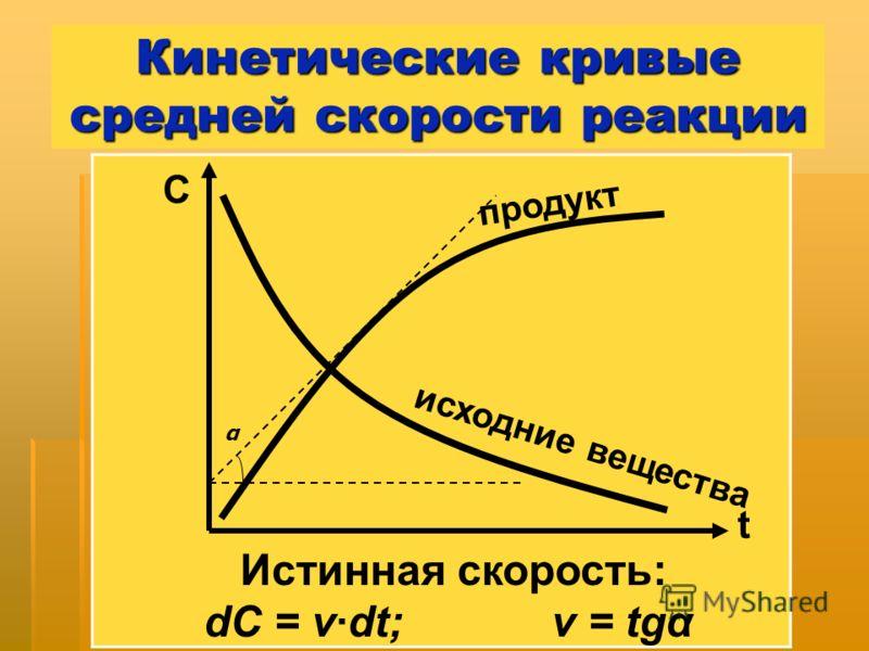 Кинетические кривые средней скорости реакции исходние вещества продукт С t α Истинная скорость: dC = v·dt;v = tgα