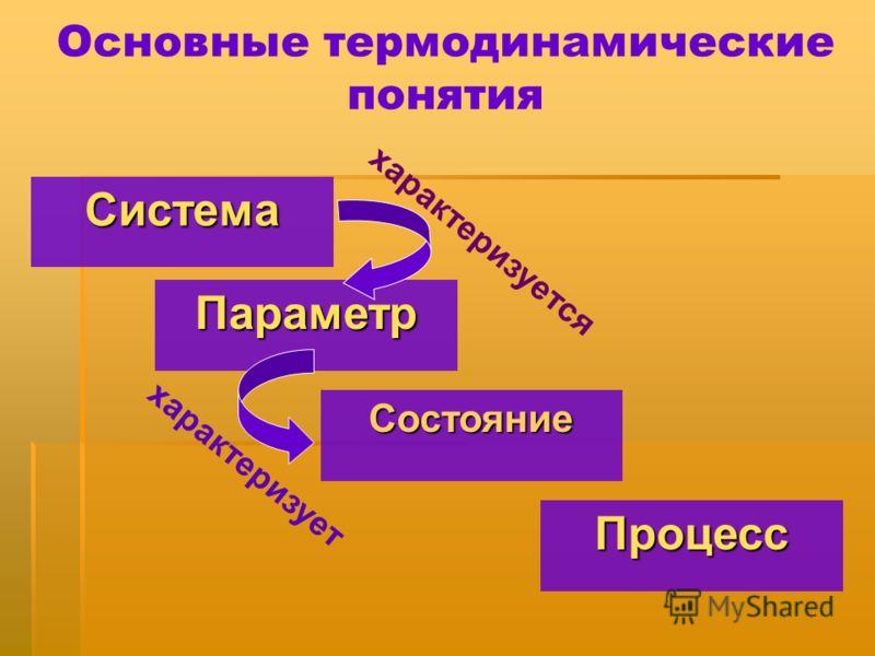 Основные термодинамические понятияСистема Параметр Состояние Процесс характеризуется характеризует