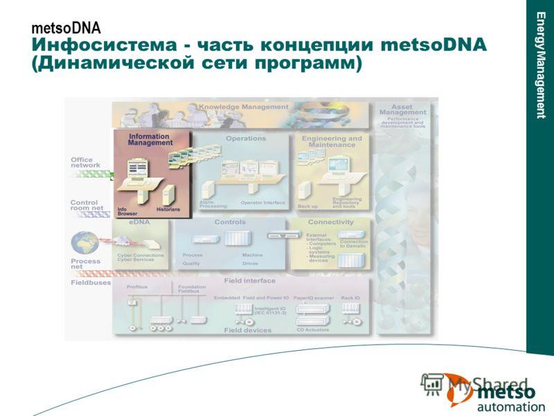 Energy Management metsoDNA Инфосистема - часть концепции metsoDNA (Динамической сети программ)